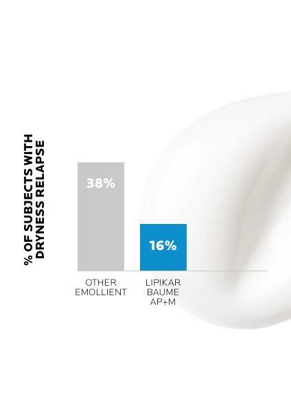 https://www.larocheposay.it/-/media/project/loreal/brand-sites/lrp/emea/it/simple-page/landing-page/lipikar-baume-ap-plus-m/laroche-posay-landingpage-lipikar-baume-ap-result1.jpg